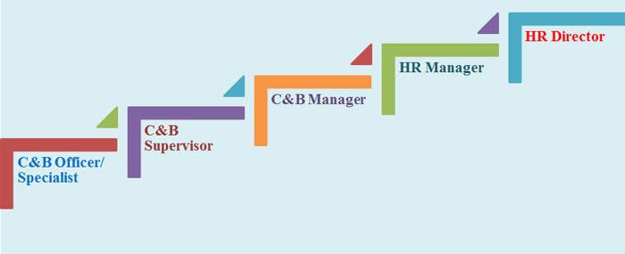 Cơ hội nghề nghiệp và Con đường thăng tiến sự nghiệp của C&B