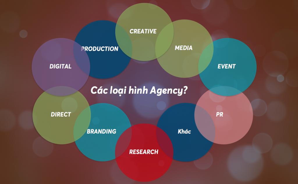 Phân loại các công ty Agency