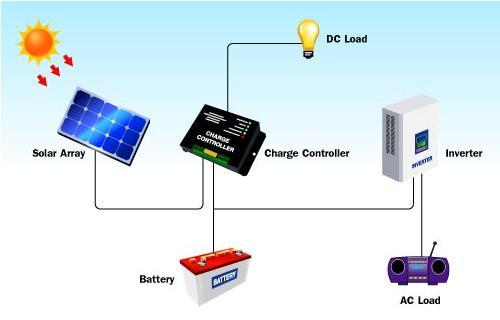 PV module là gì?