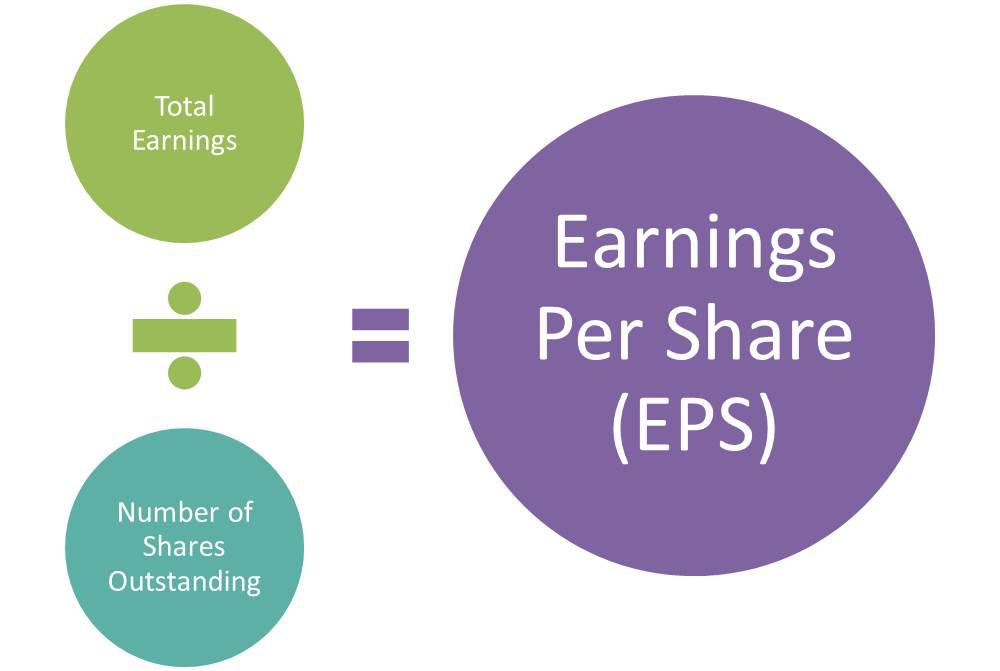 Cách tính chỉ số EPS và một số lưu ý khi tính toán