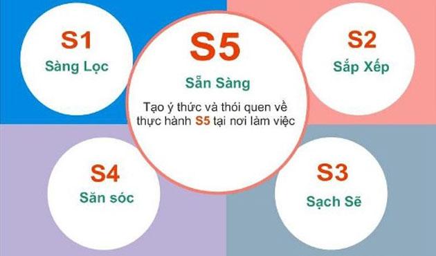 Các yếu tố để có thể thực hiện phương pháp 5s hiệu quả
