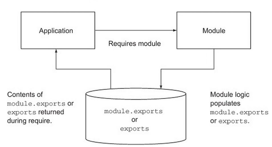 Module trongthiết kế website